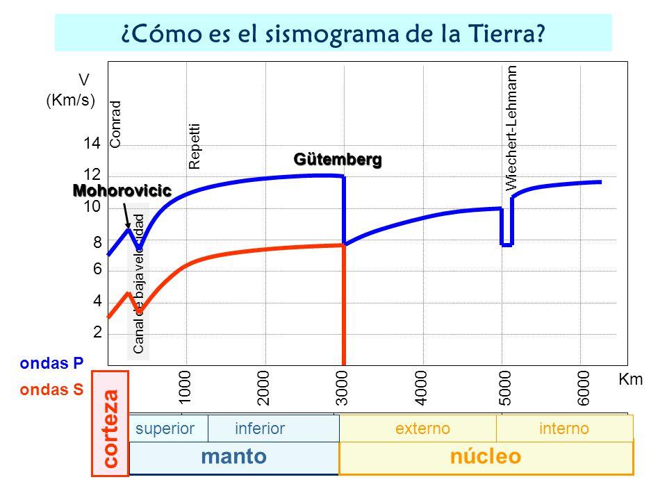 1000 2000 3000400050006000 2 4 6 8 10 12 14 V (Km/s) Km mantonúcleo externointernoinferiorsuperior corteza Gütemberg Wiechert-Lehmann Repetti Conrad Canal de baja velocidad ondas P ondas S ¿Cómo es el sismograma de la Tierra?Mohorovicic