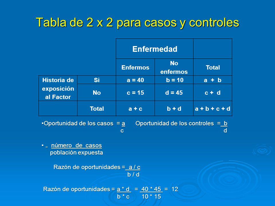Tabla de 2 x 2 para casos y controles Enfermedad Enfermos No enfermos Total Historia de exposición al Factor Sia = 40 b = 10a + b Noc = 15d = 45c + d Totala + cb + da + b + c + d Oportunidad de los casos = a Oportunidad de los controles = b c dOportunidad de los casos = a Oportunidad de los controles = b c d = número de casos población expuesta = número de casos población expuesta Razón de oportunidades = a / c Razón de oportunidades = a / c b / d b / d Razón de oportunidades = a * d = 40 * 45 = 12 b * c 10 * 15 b * c 10 * 15