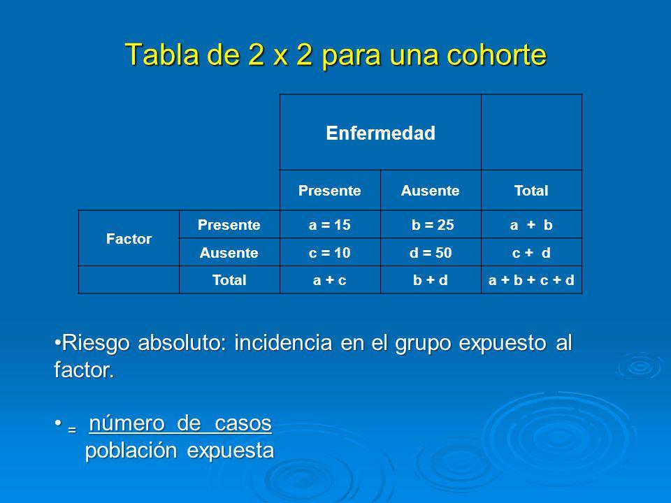Tabla de 2 x 2 para una cohorte Enfermedad PresenteAusenteTotal Factor Presentea = 15 b = 25a + b Ausentec = 10d = 50c + d Totala + cb + da + b + c + d Riesgo absoluto: incidencia en el grupo expuesto al factor.Riesgo absoluto: incidencia en el grupo expuesto al factor.