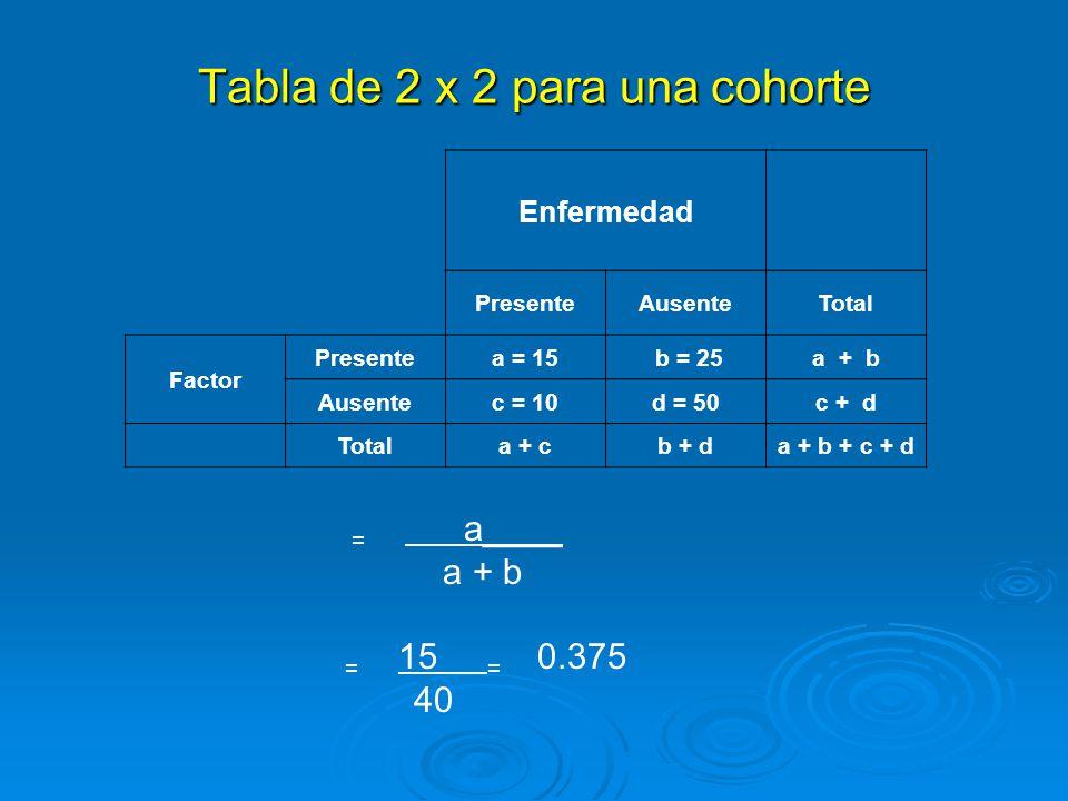 Riesgo relativo ó razón de riesgos: compara la incidencia en el grupo expuesto al factor con la del grupo no expuesto = riesgo para el grupo de interés = riesgo para el grupo de interés riesgo para el grupo de comparación riesgo para el grupo de comparación = número de casos en los expuestos / total expuestos = número de casos en los expuestos / total expuestos número de casos en los no expuestos / total de no expuestos número de casos en los no expuestos / total de no expuestos = a / a + b = a / a + b c / c + d c / c + d = 15 / 40 = 0.375 = 2.25 = 15 / 40 = 0.375 = 2.25 10 / 60 0.166 10 / 60 0.166