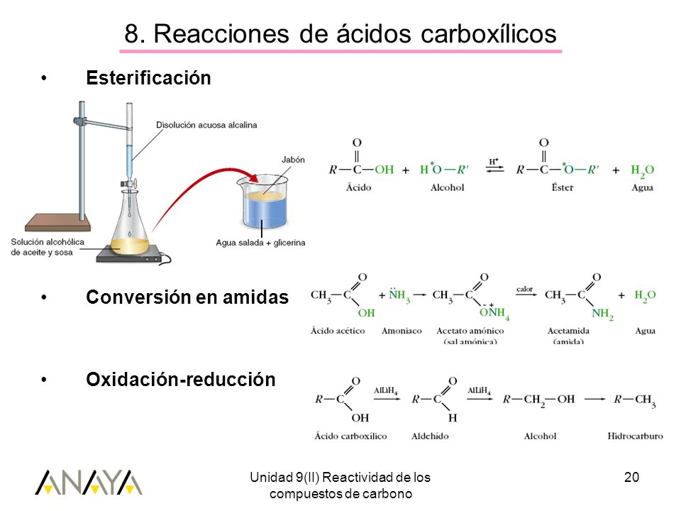 Unidad 9(II) Reactividad de los compuestos de carbono 20 8.