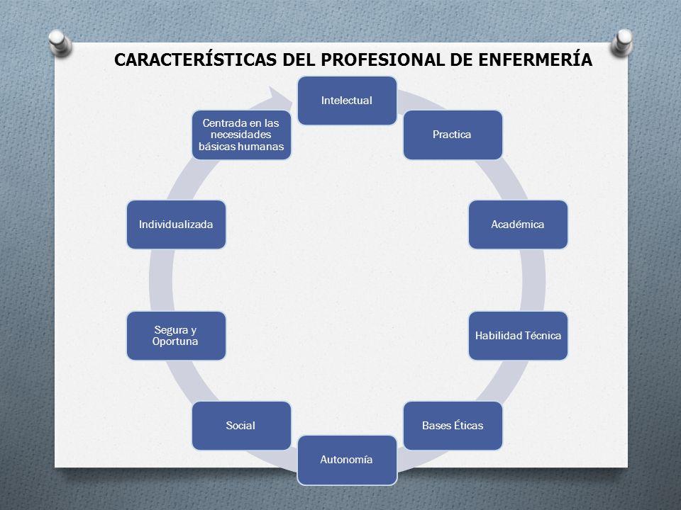 CARACTERÍSTICAS DEL PROFESIONAL DE ENFERMERÍA IntelectualPracticaAcadémicaHabilidad TécnicaBases ÉticasAutonomíaSocial Segura y Oportuna Individualizada Centrada en las necesidades básicas humanas
