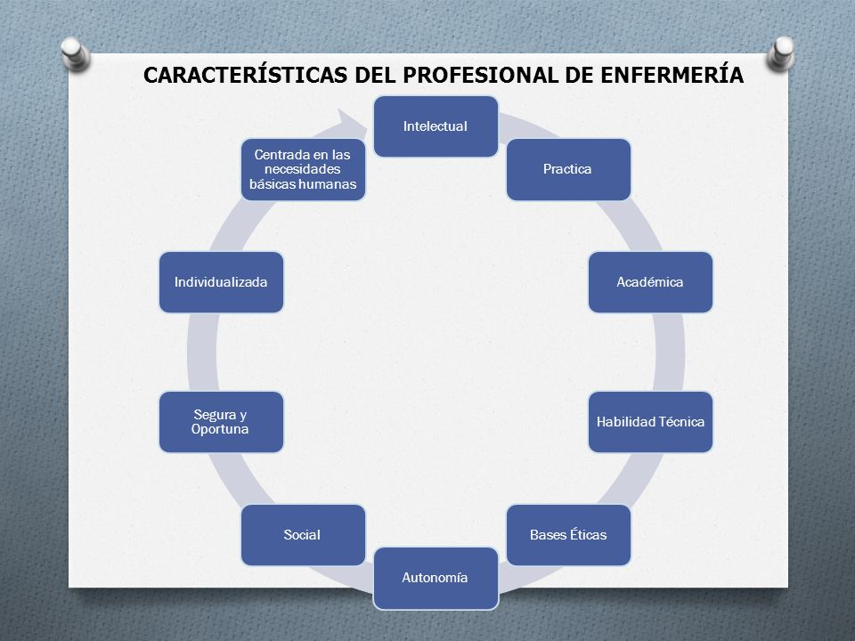 CARACTERÍSTICAS DEL PROFESIONAL DE ENFERMERÍA IntelectualPracticaAcadémicaHabilidad TécnicaBases ÉticasAutonomíaSocial Segura y Oportuna Individualiza