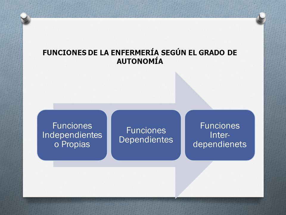 FUNCIONES DE LA ENFERMERÍA SEGÚN EL GRADO DE AUTONOMÍA Funciones Independiente s o Propias Funciones Dependientes Funciones Inter- dependienets