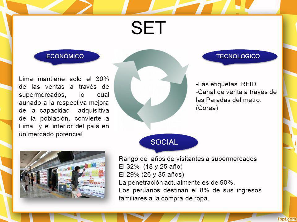 SET ECONÓMICO TECNOLÓGICO SOCIAL Lima mantiene solo el 30% de las ventas a través de supermercados, lo cual aunado a la respectiva mejora de la capaci