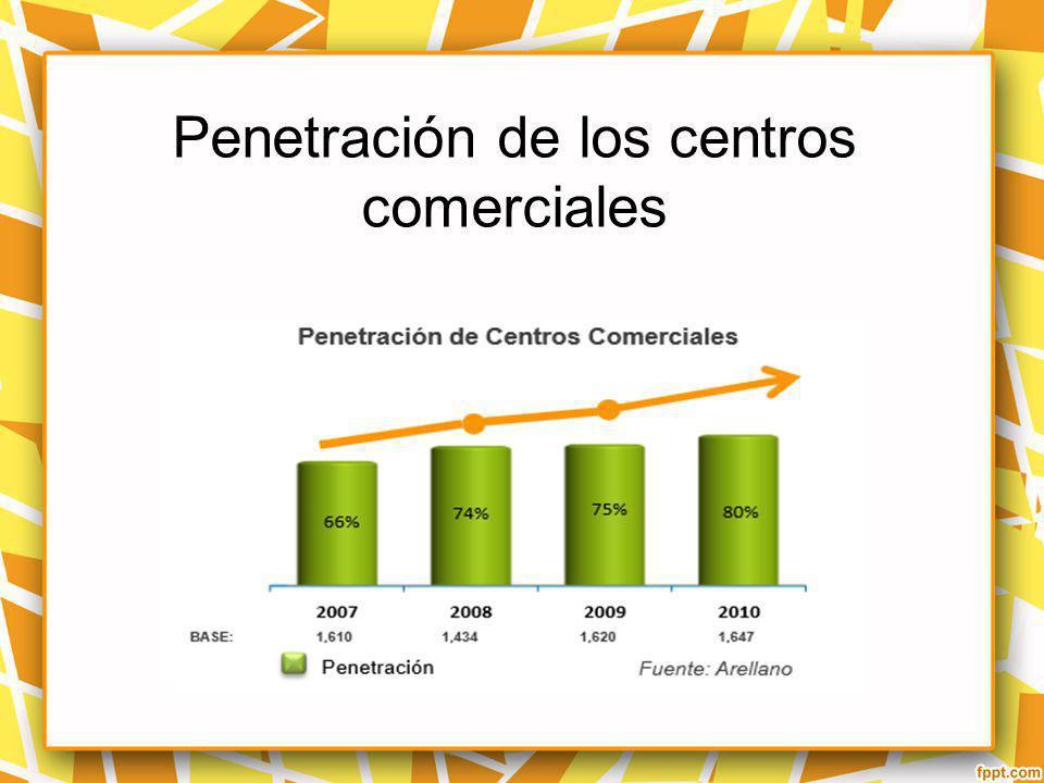 Penetración de los centros comerciales