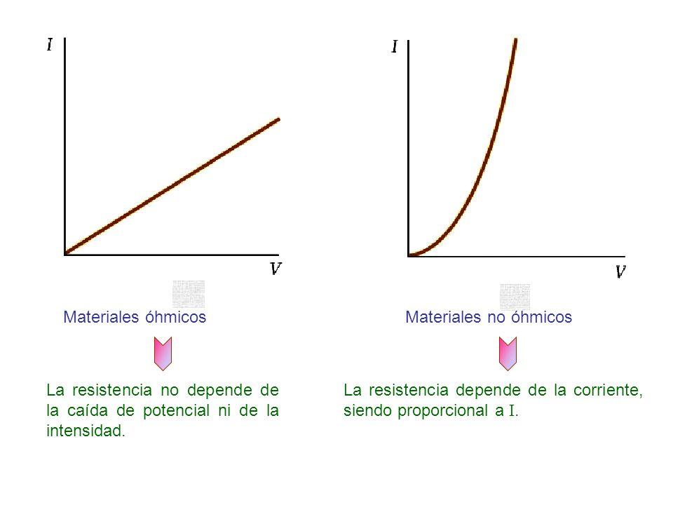 Materiales óhmicosMateriales no óhmicos La resistencia no depende de la caída de potencial ni de la intensidad. La resistencia depende de la corriente