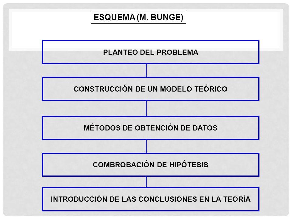 ESQUEMA (M. BUNGE) PLANTEO DEL PROBLEMA CONSTRUCCIÓN DE UN MODELO TEÓRICO MÉTODOS DE OBTENCIÓN DE DATOS COMBROBACIÓN DE HIPÓTESIS INTRODUCCIÓN DE LAS