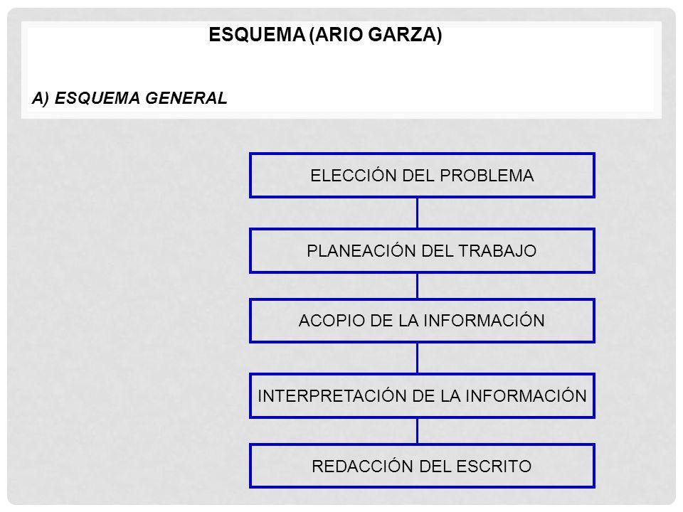 ESQUEMA (ARIO GARZA) A) ESQUEMA GENERAL ELECCIÓN DEL PROBLEMA PLANEACIÓN DEL TRABAJO ACOPIO DE LA INFORMACIÓN INTERPRETACIÓN DE LA INFORMACIÓN REDACCI