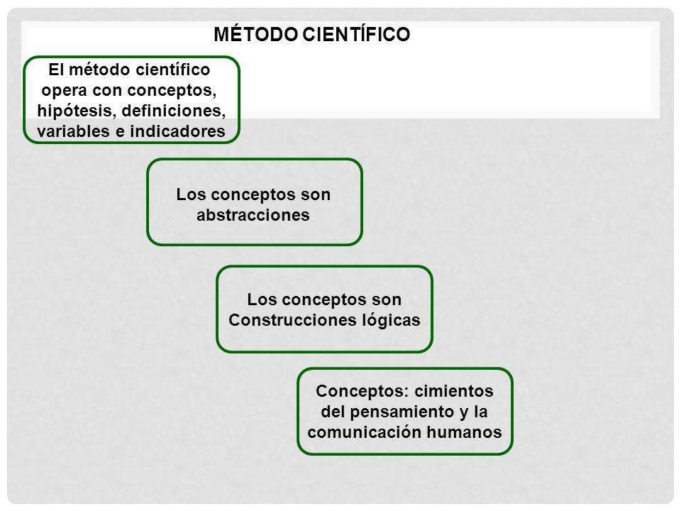 MÉTODO CIENTÍFICO El método científico opera con conceptos, hipótesis, definiciones, variables e indicadores Los conceptos son Construcciones lógicas