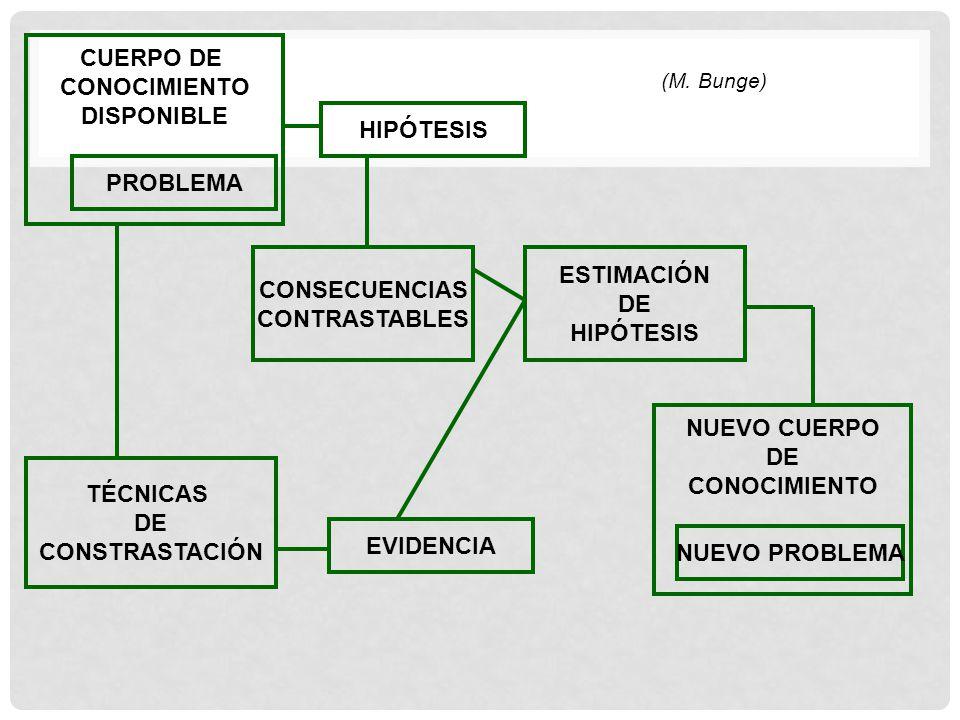 CUERPO DE CONOCIMIENTO DISPONIBLE PROBLEMA HIPÓTESIS CONSECUENCIAS CONTRASTABLES ESTIMACIÓN DE HIPÓTESIS NUEVO CUERPO DE CONOCIMIENTO NUEVO PROBLEMA T