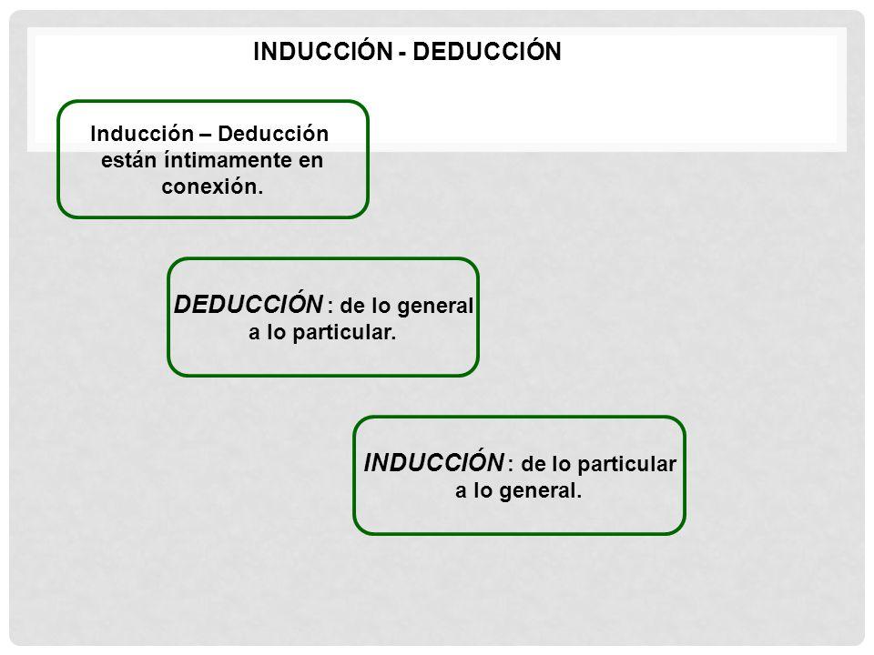 INDUCCIÓN - DEDUCCIÓN Inducción – Deducción están íntimamente en conexión. DEDUCCIÓN : de lo general a lo particular. INDUCCIÓN : de lo particular a l