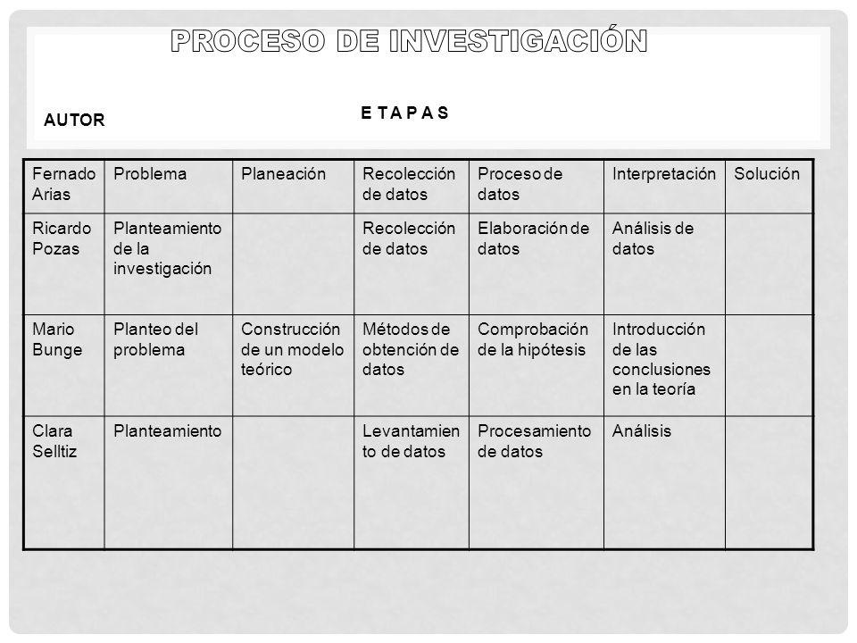 Fernado Arias ProblemaPlaneaciónRecolección de datos Proceso de datos InterpretaciónSolución Ricardo Pozas Planteamiento de la investigación Recolecci