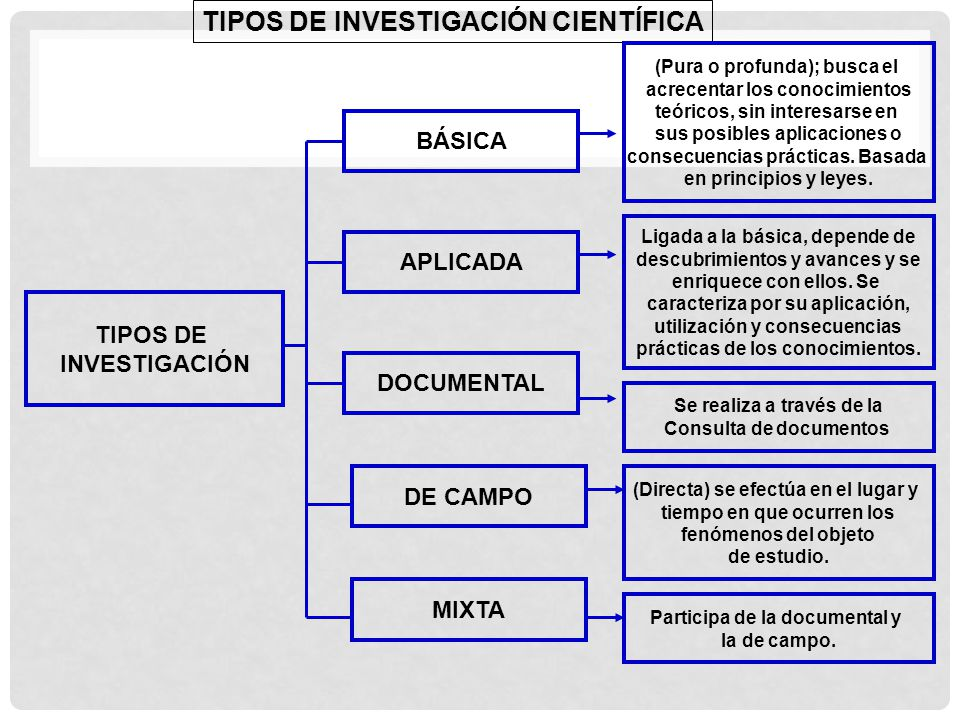 TIPOS DE INVESTIGACIÓN CIENTÍFICA TIPOS DE INVESTIGACIÓN BÁSICA APLICADA DOCUMENTAL DE CAMPO MIXTA (Pura o profunda); busca el acrecentar los conocimi