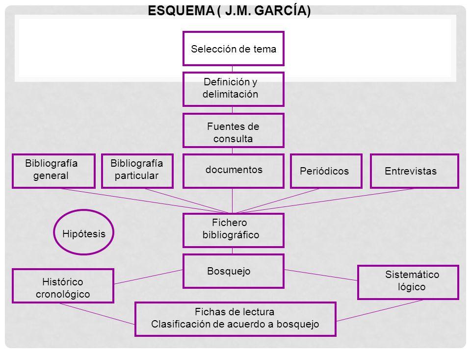 ESQUEMA ( J.M. GARCÍA) Selección de tema Definición y delimitación Fuentes de consulta Bibliografía general Bibliografía particular documentos Periódi