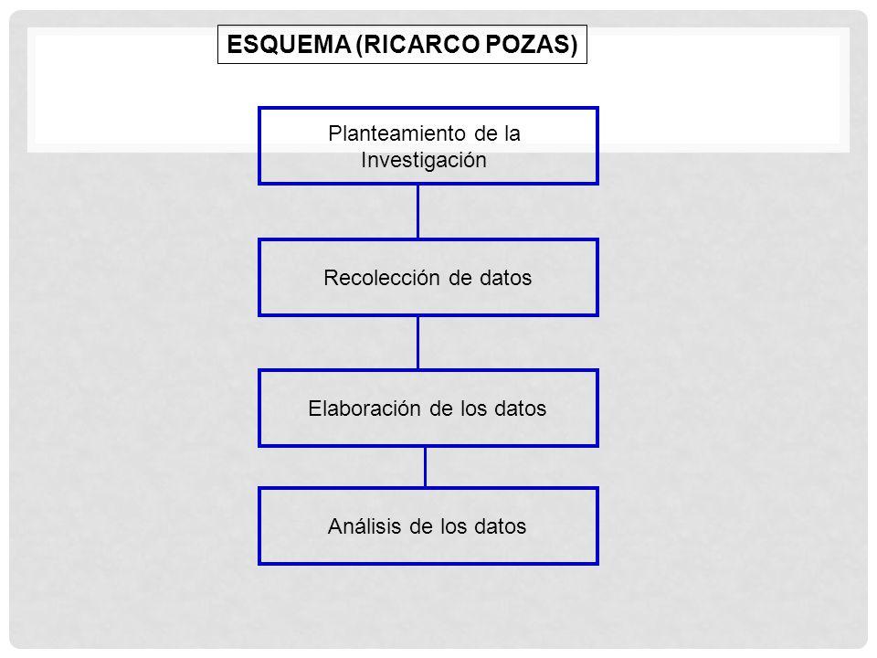 UNA INVESTIGACIÓN COMPRENDE: EL QUÉ, PARA QUÉ, CUÁNDO, DÓNDE, CÓMO Y CON QUÉ.