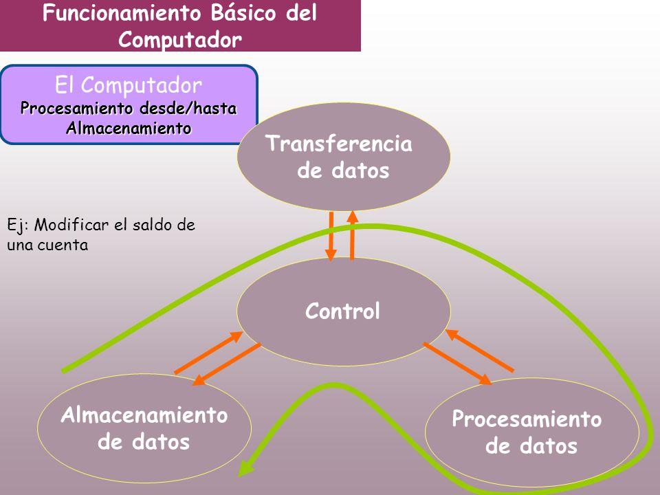 Funcionamiento Básico del Computador El Computador Procesamiento desde/hasta Almacenamiento Transferencia de datos Control Almacenamiento de datos Procesamiento de datos Ej: Modificar el saldo de una cuenta