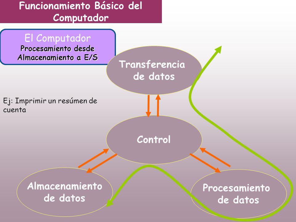 Funcionamiento Básico del Computador El Computador Procesamiento desde Almacenamiento a E/S Transferencia de datos Control Almacenamiento de datos Procesamiento de datos Ej: Imprimir un resúmen de cuenta