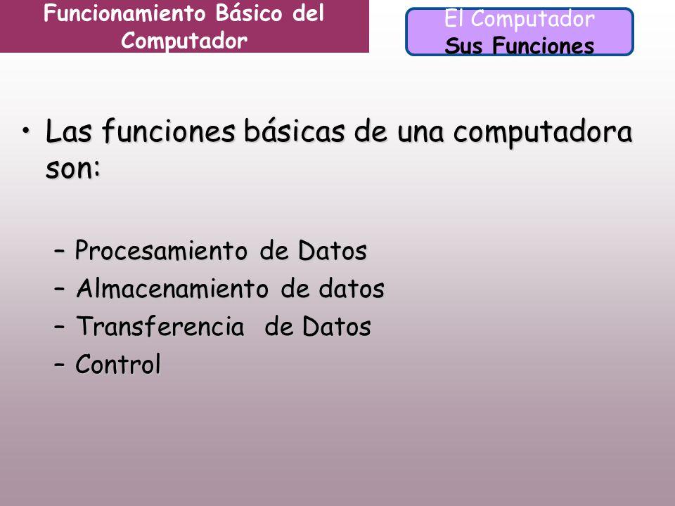 Funcionamiento Básico del Computador El Computador Sus Funciones Las funciones básicas de una computadora son:Las funciones básicas de una computadora son: –Procesamiento de Datos –Almacenamiento de datos –Transferencia de Datos –Control