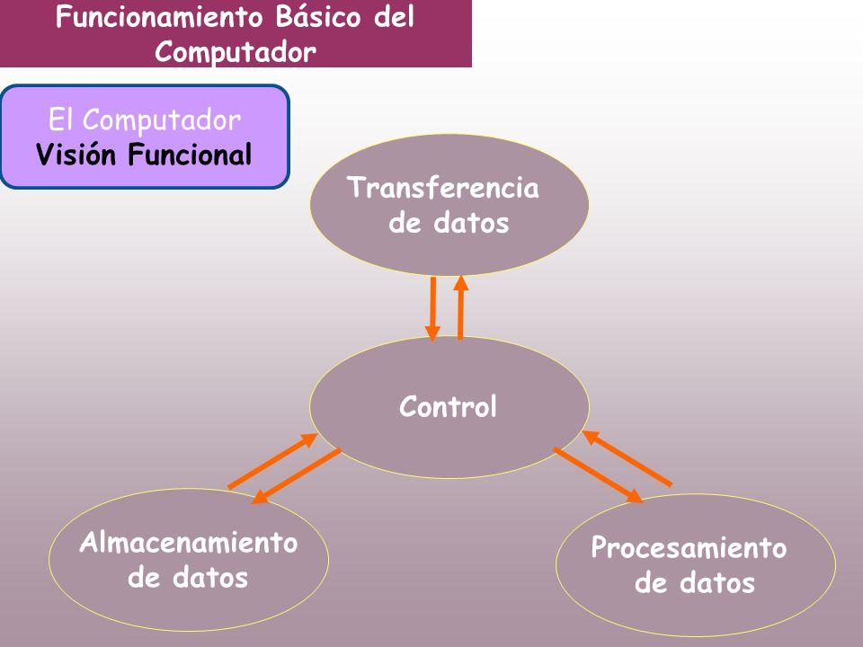 Funcionamiento Básico del Computador El Computador Visión Funcional Transferencia de datos Control Almacenamiento de datos Procesamiento de datos