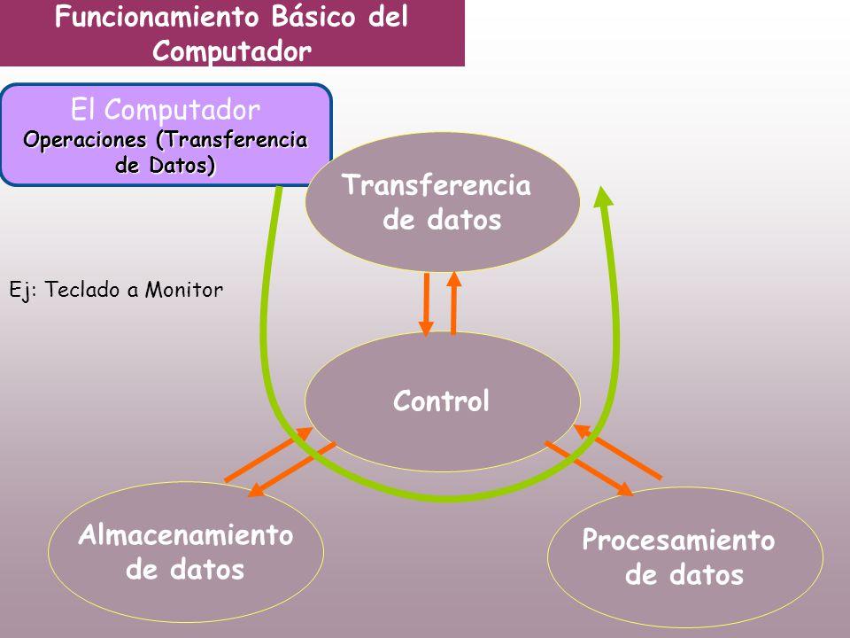 Funcionamiento Básico del Computador El Computador Operaciones (Transferencia de Datos) Transferencia de datos Control Almacenamiento de datos Procesamiento de datos Ej: Teclado a Monitor