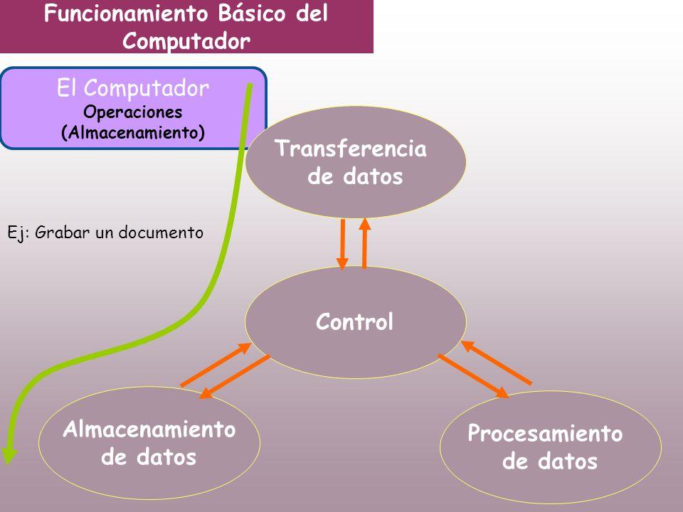 Funcionamiento Básico del Computador El Computador Operaciones (Almacenamiento) Transferencia de datos Control Almacenamiento de datos Procesamiento de datos Ej: Grabar un documento