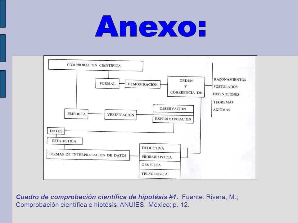 Cuadro de comprobación científica de hipotésis #1. Fuente: Rivera, M.; Comprobación científica e hiotésis; ANUIES; México; p. 12.