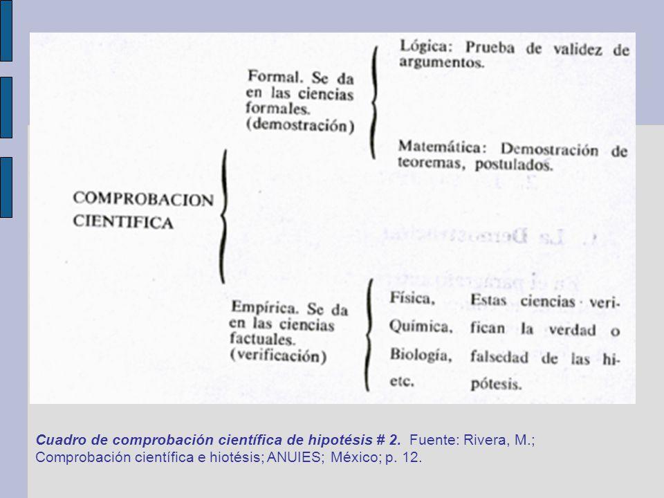 Cuadro de comprobación científica de hipotésis # 2. Fuente: Rivera, M.; Comprobación científica e hiotésis; ANUIES; México; p. 12.