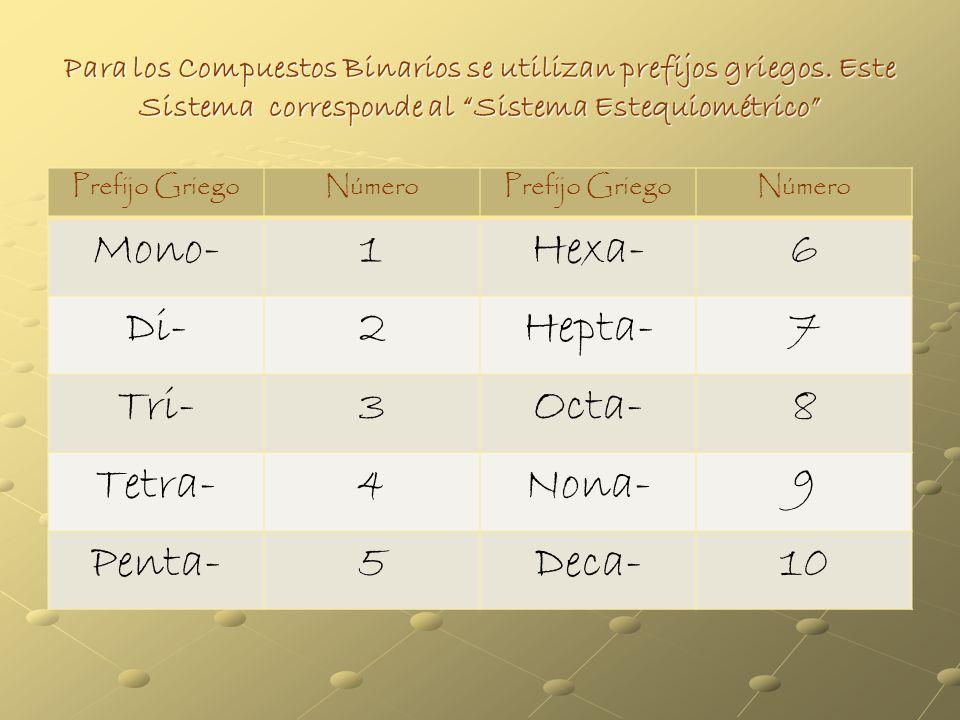 CONPUESTOS BINARIOS DE DOS NO METALES Todos los compuestos binarios toman la terminación (uro) en el primer elemento nombrado. Ejemplo: H Cl ---------