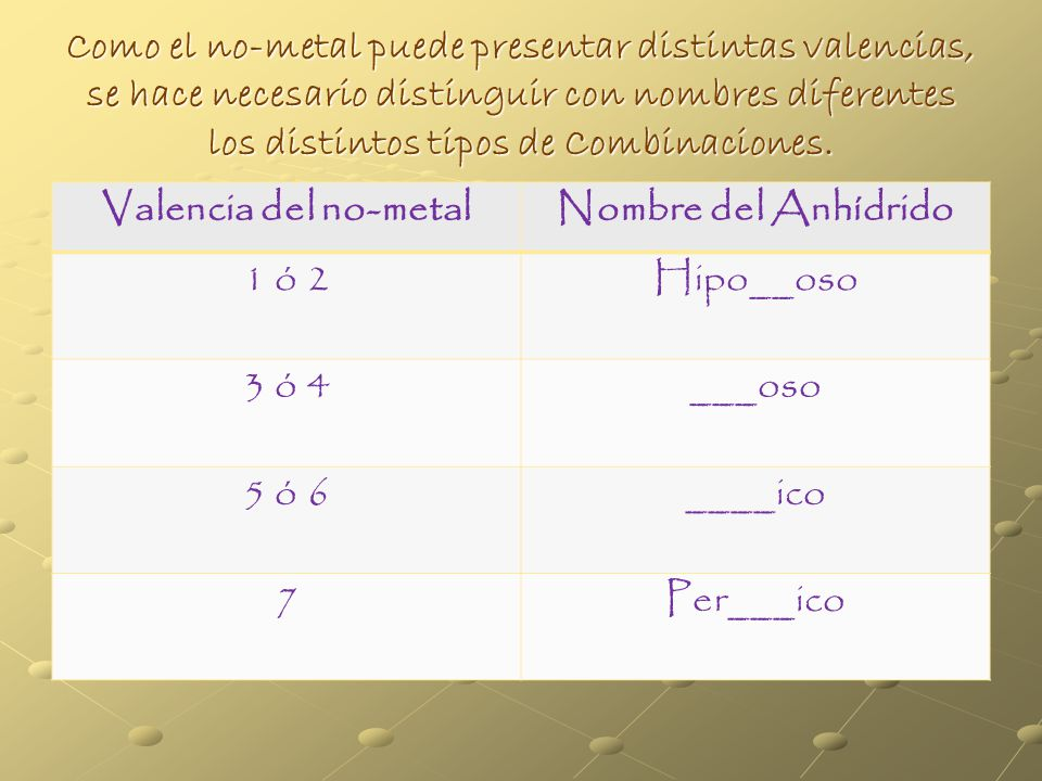 Valencia de no-metales para formar Anhídridos III AIV AV AVI AVII A B +3 C +4 N +3,+5 Si +4 P +3,+5 S +2,+4 Cl +1,+3,+5,+7 As +3,+5 Se +2,+5 Br +1,+5