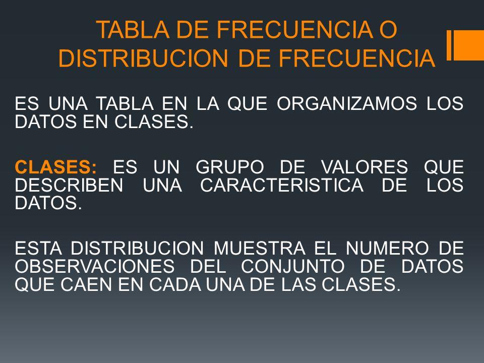 TABLA DE FRECUENCIA O DISTRIBUCION DE FRECUENCIA ES UNA TABLA EN LA QUE ORGANIZAMOS LOS DATOS EN CLASES.