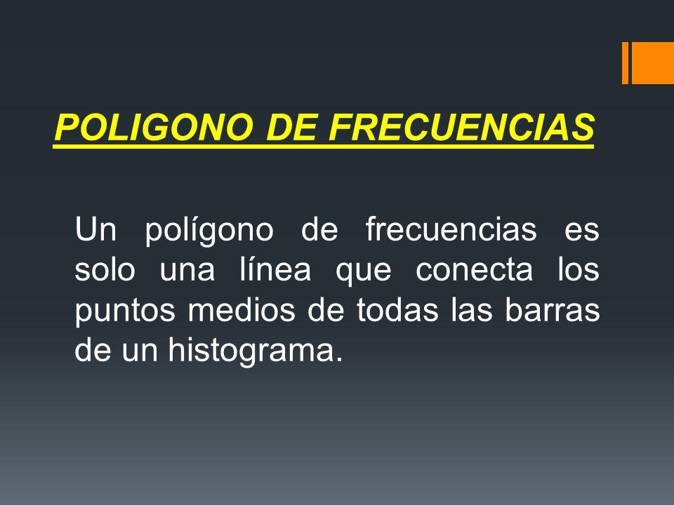 POLIGONO DE FRECUENCIAS Un polígono de frecuencias es solo una línea que conecta los puntos medios de todas las barras de un histograma.