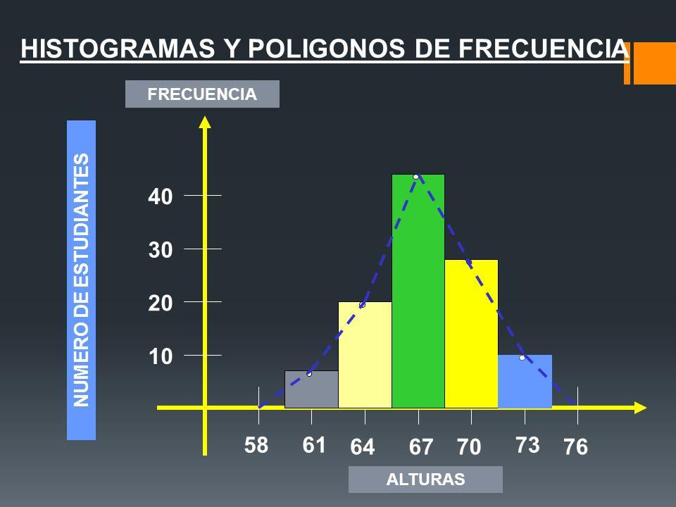 HISTOGRAMAS Y POLIGONOS DE FRECUENCIA 5861 646770 73 76 10 20 30 40 NUMERO DE ESTUDIANTES FRECUENCIA ALTURAS