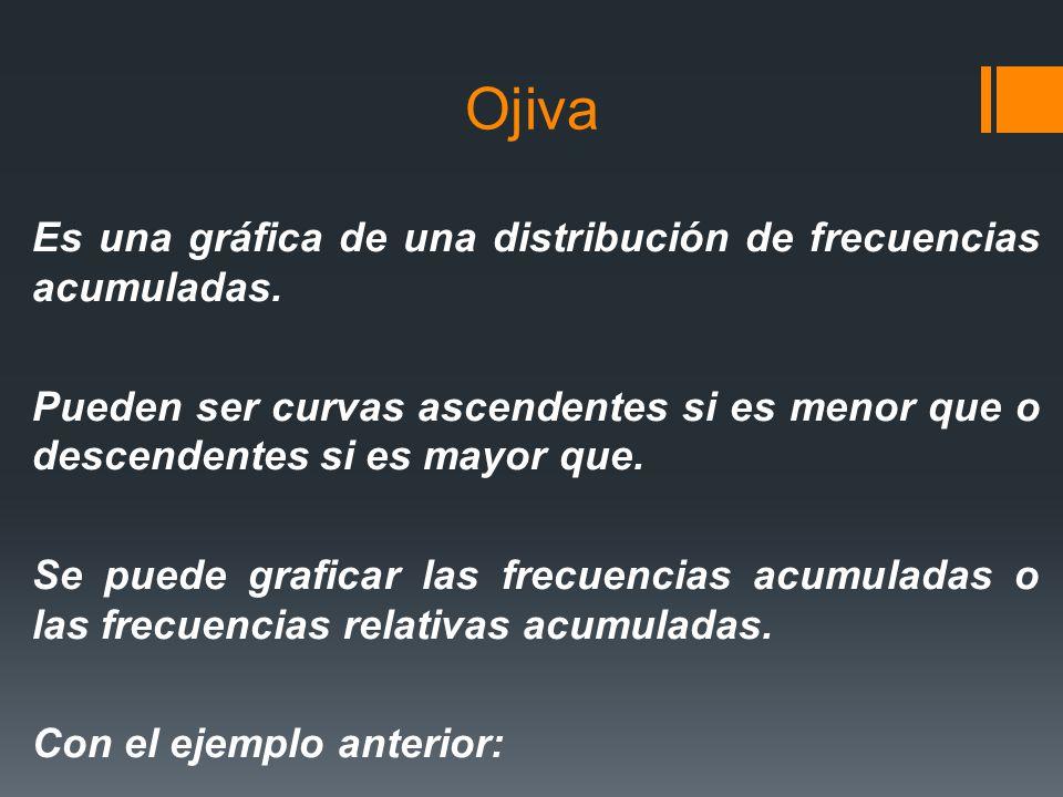 Ojiva Es una gráfica de una distribución de frecuencias acumuladas.