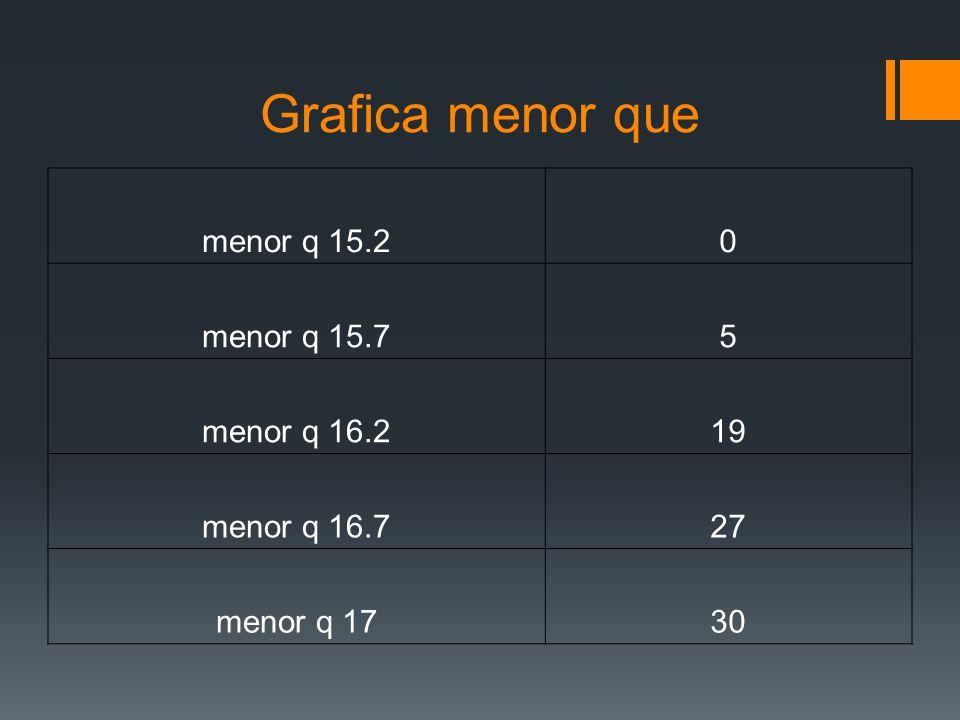 Grafica menor que menor q 15.20 menor q 15.75 menor q 16.219 menor q 16.727 menor q 1730