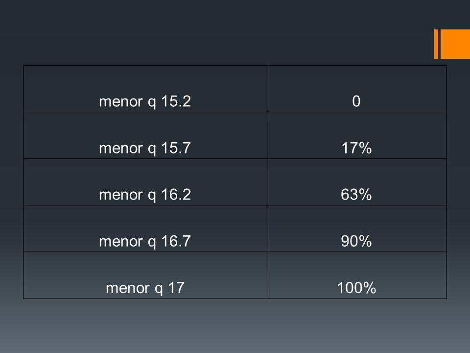 menor q 15.20 menor q 15.717% menor q 16.263% menor q 16.790% menor q 17100%