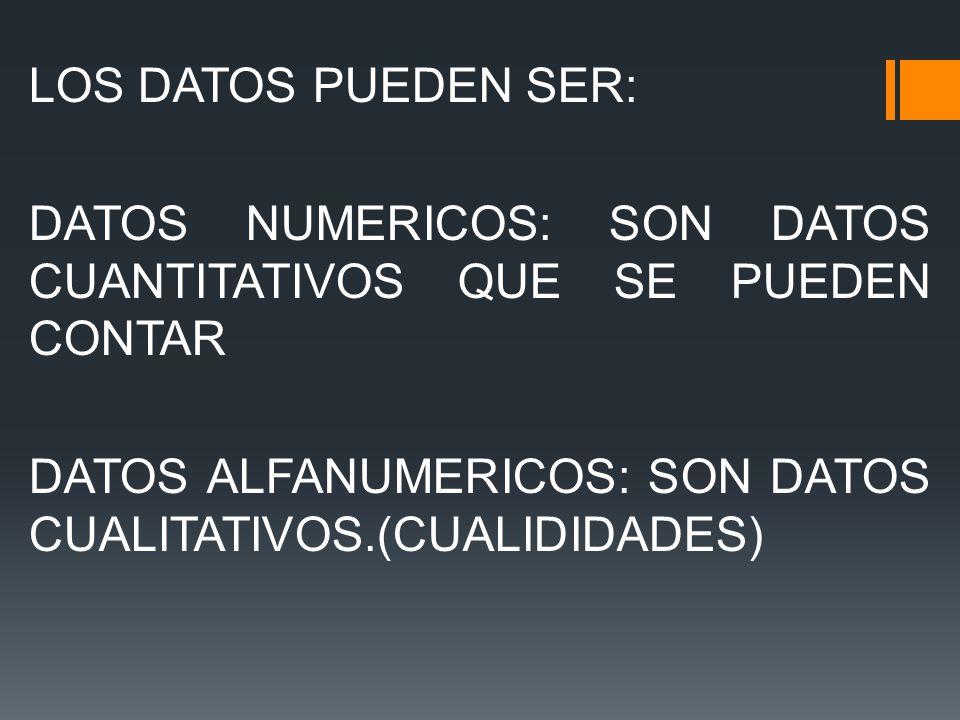 LOS DATOS PUEDEN SER: DATOS NUMERICOS: SON DATOS CUANTITATIVOS QUE SE PUEDEN CONTAR DATOS ALFANUMERICOS: SON DATOS CUALITATIVOS.(CUALIDIDADES)