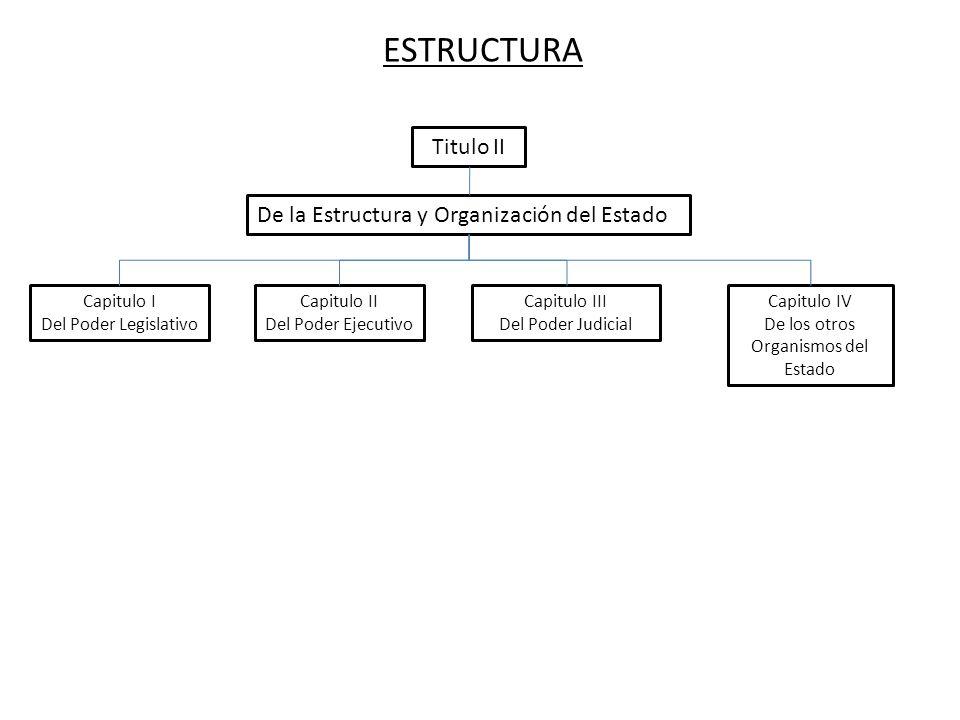 ESTRUCTURA De la Estructura y Organización del Estado Capitulo I Del Poder Legislativo Capitulo II Del Poder Ejecutivo Capitulo III Del Poder Judicial