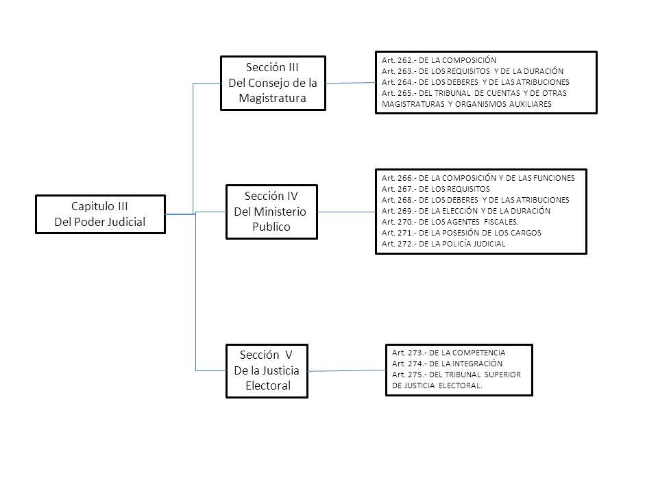 Sección III Del Consejo de la Magistratura Sección IV Del Ministerio Publico Sección V De la Justicia Electoral Art. 262.- DE LA COMPOSICIÓN Art. 263.