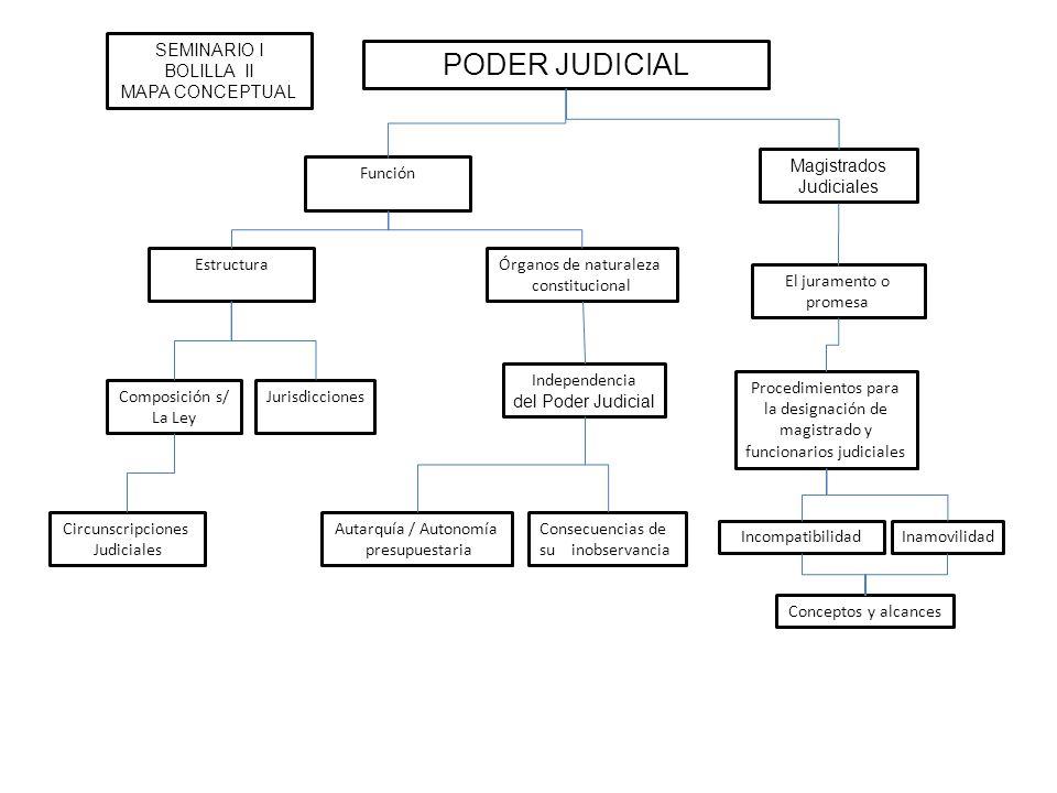 PODER JUDICIAL El juramento o promesa Función Procedimientos para la designación de magistrado y funcionarios judiciales EstructuraÓrganos de naturale