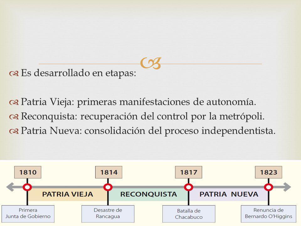 Es desarrollado en etapas: Patria Vieja: primeras manifestaciones de autonomía. Reconquista: recuperación del control por la metrópoli. Patria Nueva: