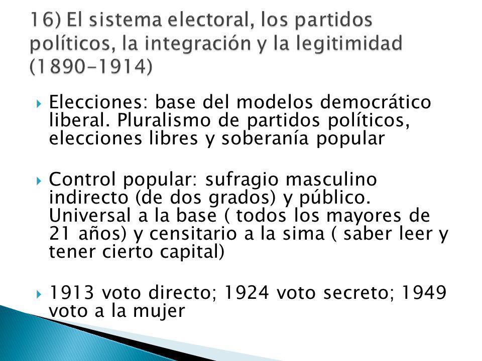 Elecciones: base del modelos democrático liberal.