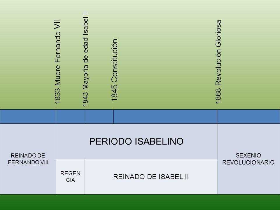 REINADO DE FERNANDO VIII PERIODO ISABELINO SEXENIO REVOLUCIONARIO REGEN CIA REINADO DE ISABEL II 1833 Muere Fernando VII 1843 Mayoría de edad Isabel I
