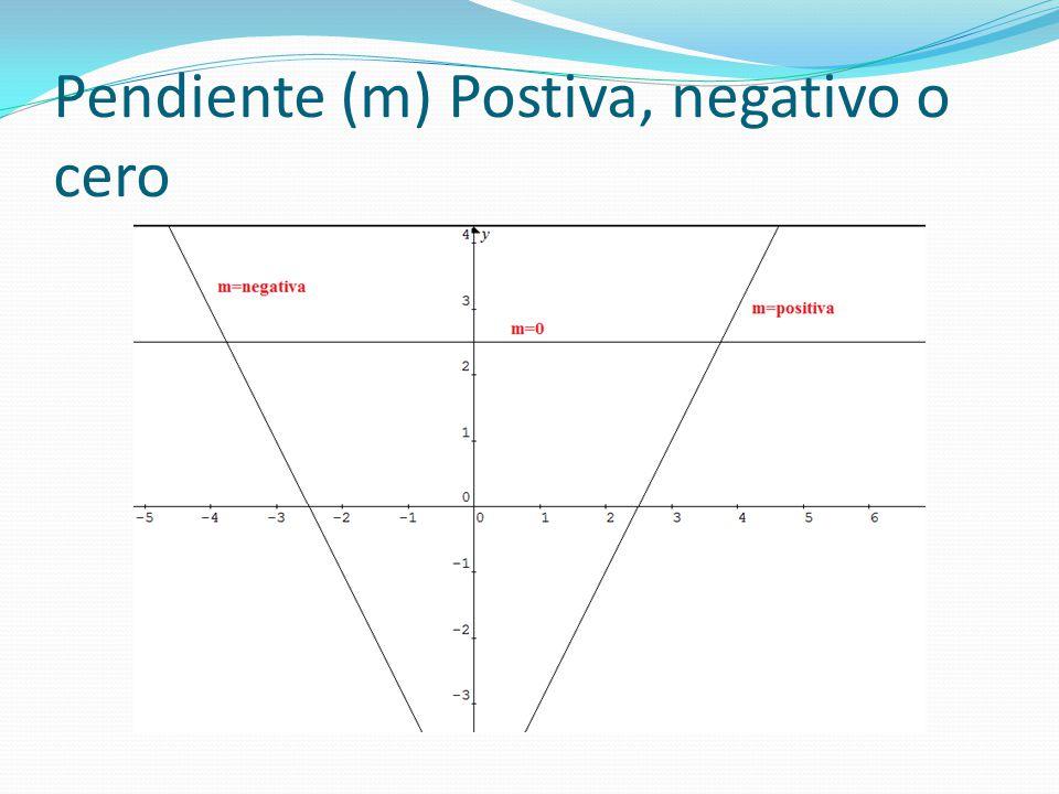 Pendiente (m) Postiva, negativo o cero