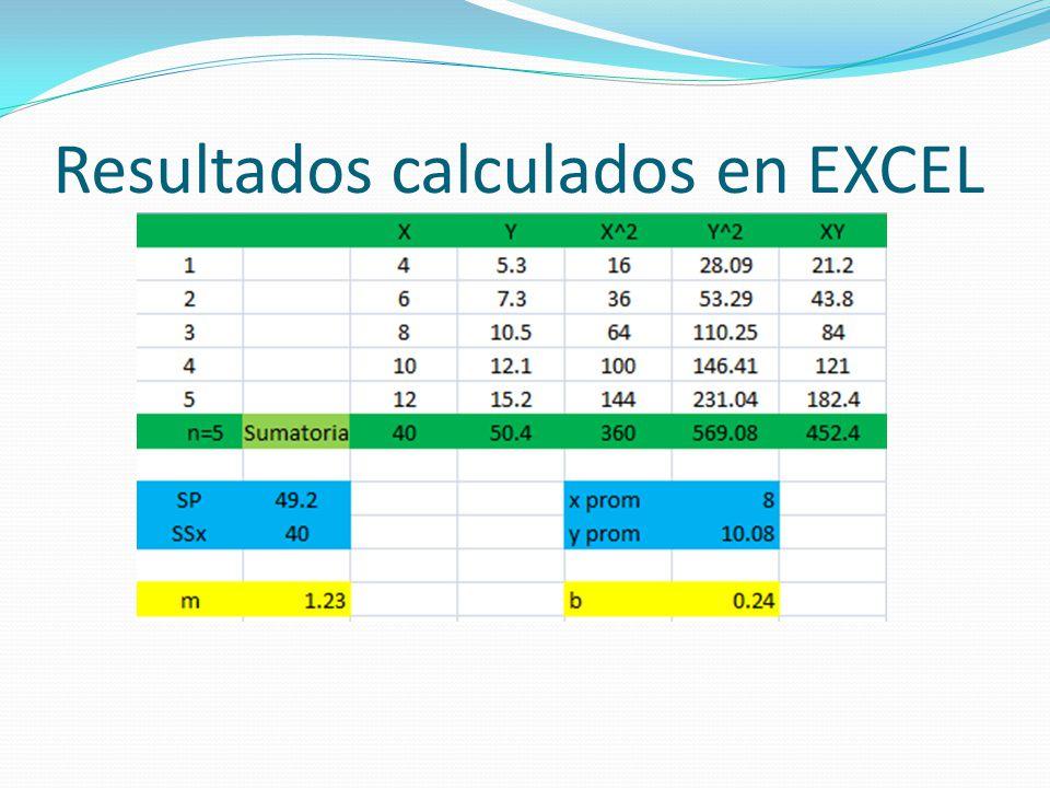 Resultados calculados en EXCEL