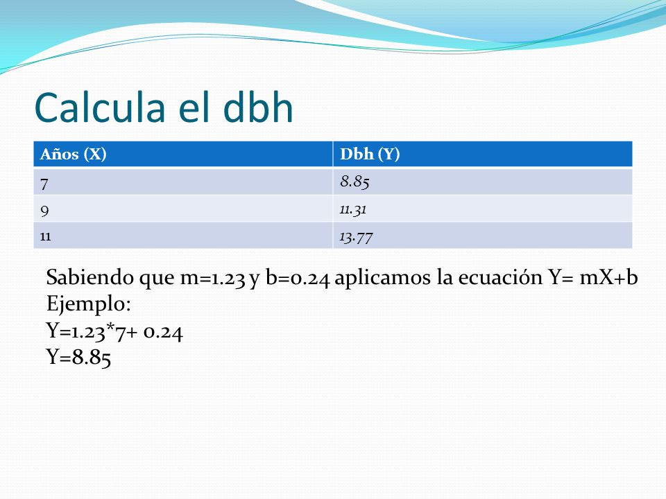Calcula el dbh Años (X)Dbh (Y) 78.85 911.31 1113.77 Sabiendo que m=1.23 y b=0.24 aplicamos la ecuación Y= mX+b Ejemplo: Y=1.23*7+ 0.24 Y=8.85