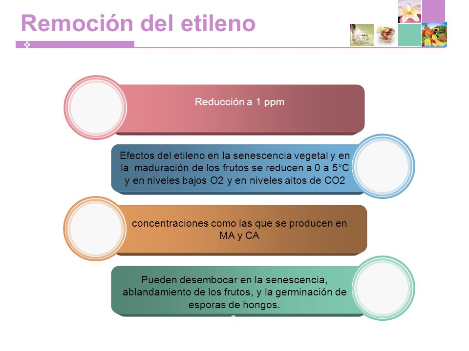 Remoción del etileno Reducción a 1 ppm Efectos del etileno en la senescencia vegetal y en la maduración de los frutos se reducen a 0 a 5°C y en niveles bajos O2 y en niveles altos de CO2 concentraciones como las que se producen en MA y CA Pueden desembocar en la senescencia, ablandamiento de los frutos, y la germinación de esporas de hongos.