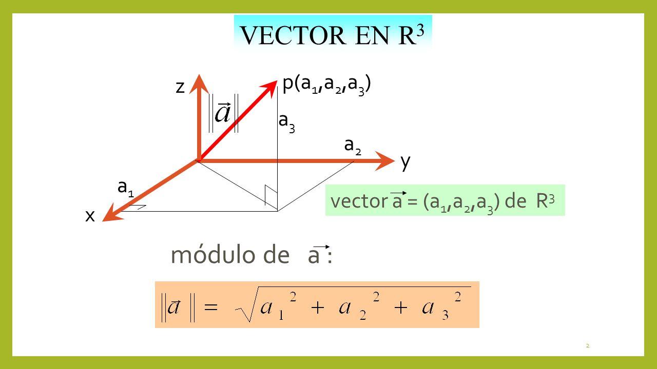 2 VECTOR EN R 3 p(a 1,a 2,a 3 ) z x y a1a1 a2a2 a3a3 módulo de a : vector a = (a 1,a 2,a 3 ) de R 3