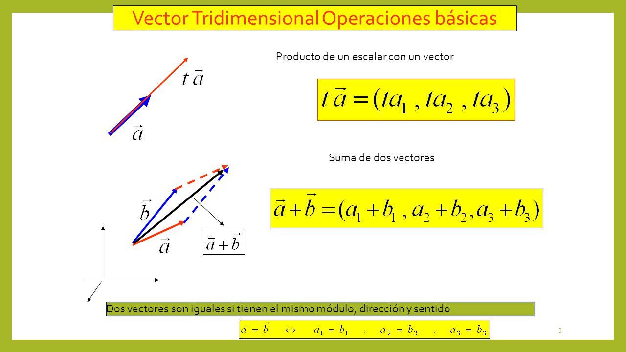 3 Vector Tridimensional Operaciones básicas Producto de un escalar con un vector Suma de dos vectores Dos vectores son iguales si tienen el mismo módu