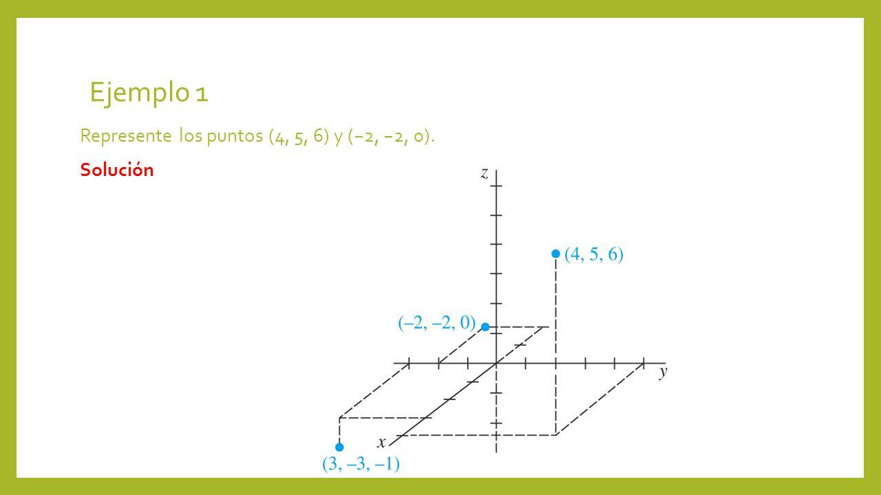 Ejemplo 1 Represente los puntos (4, 5, 6) y (2, 2, 0). Solución
